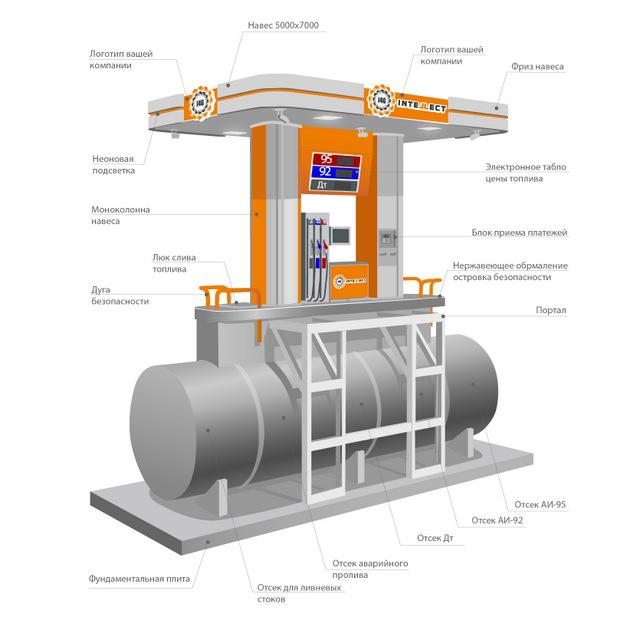 Устройство бензоколонки с емкостью