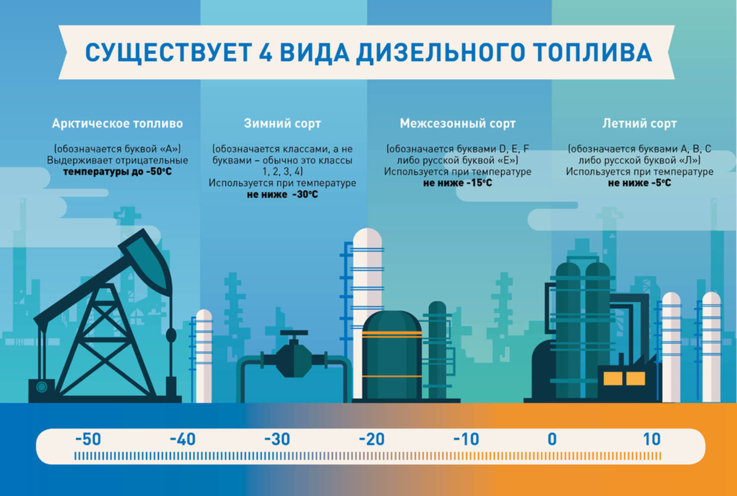 В чем отличие Летнего, Зимнего и Арктического дизельного топлива