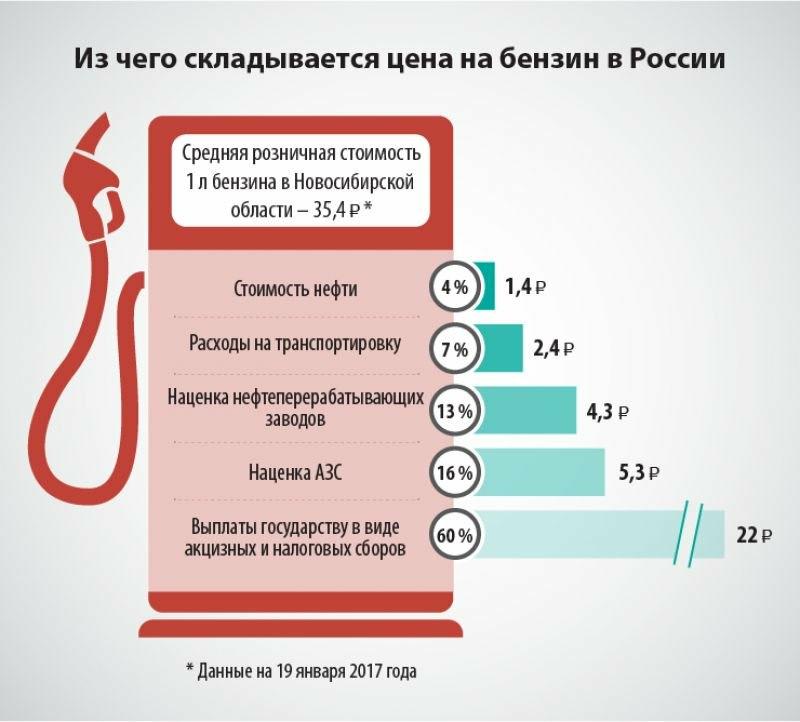Цены на дизельное топливо: экономический аспект