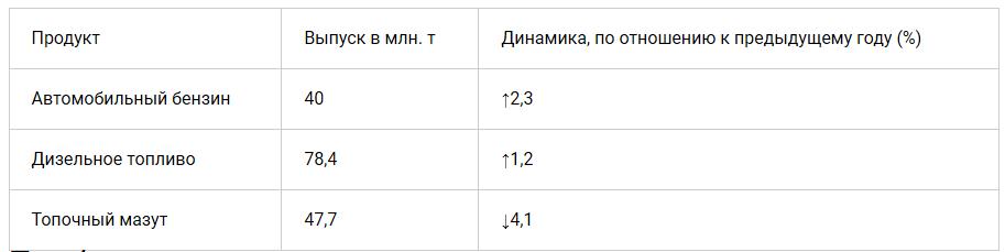 Показатели выпуска основных нефтепродуктов в Российской Федерации за 2019 год