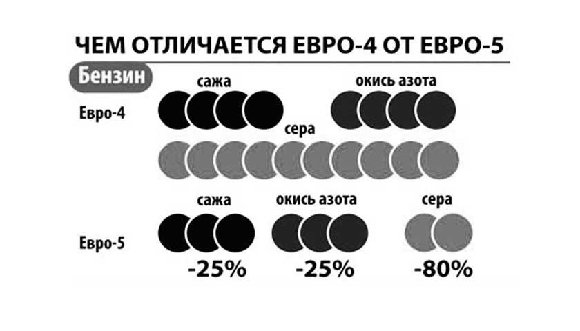 Главное отличие Евро-5 от Евро-4 для дизельного топлива