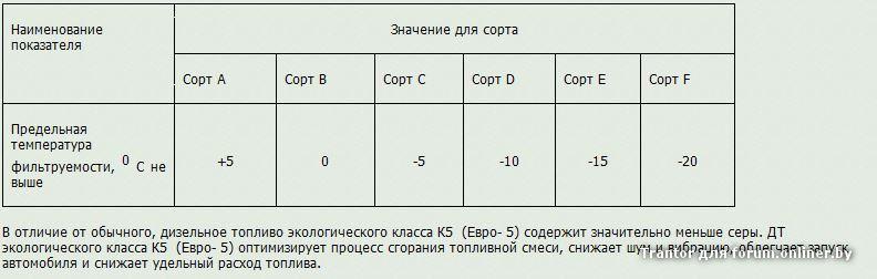 Сорта и классы Евро-5
