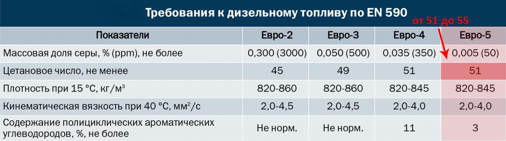 Цетановое число дизельного топлива Евро-5