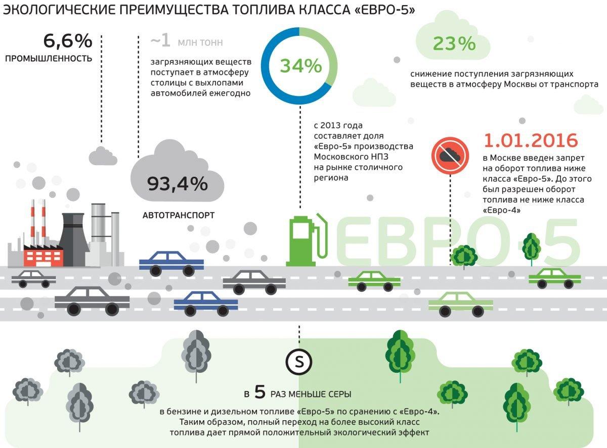 Экологические преимущества ЕВРО-5