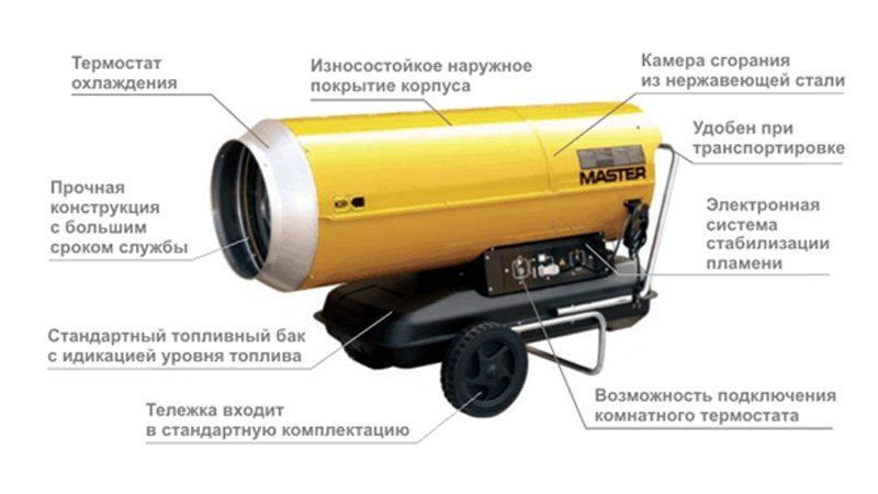 Конструкция тепловой пушки Master B 230 65 кВт на ДТ