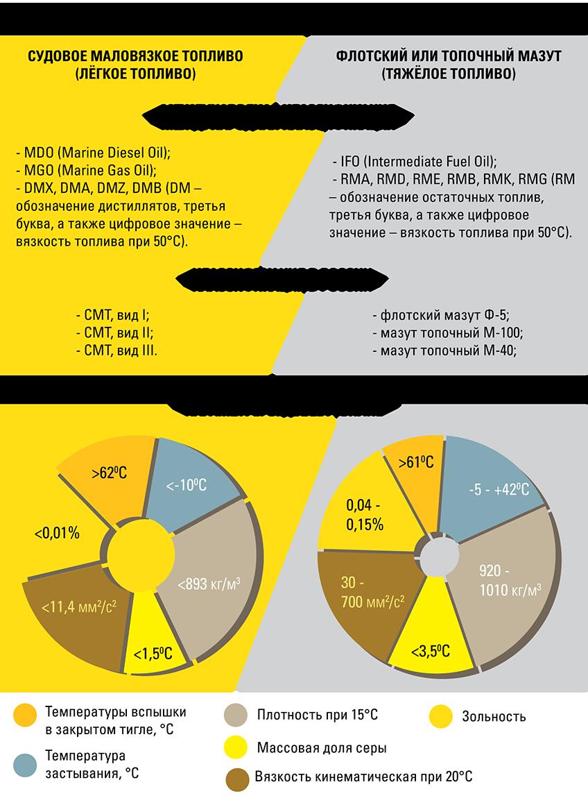Характеристик судового топлива