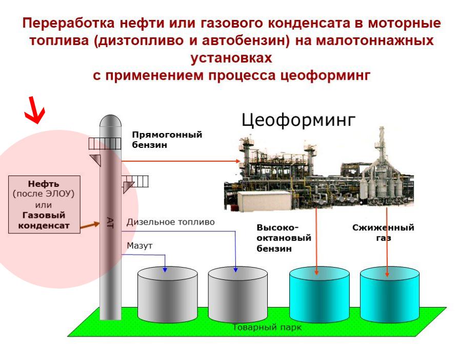 Применение газового конденсата для получения разного вида топлива