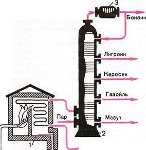 Производство авиабензина