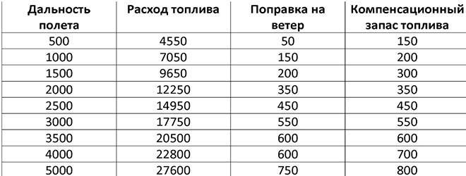 расчета количества нужного для полета топлива