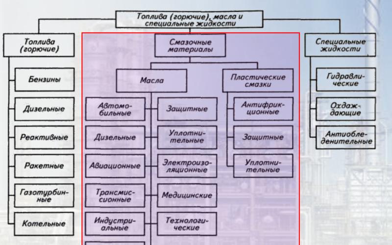 Виды горюче-смазочных материалах (ГСМ)