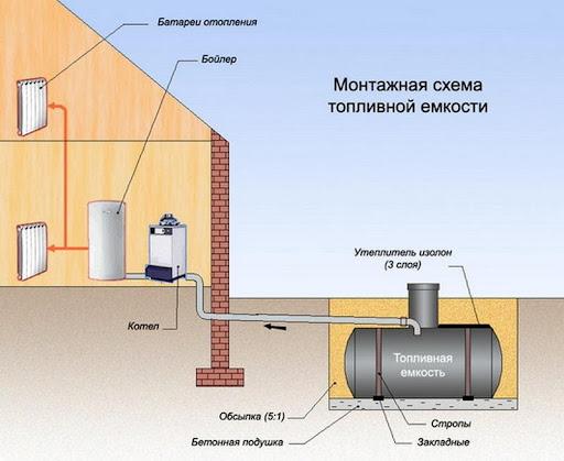 Схема установки топливного бака